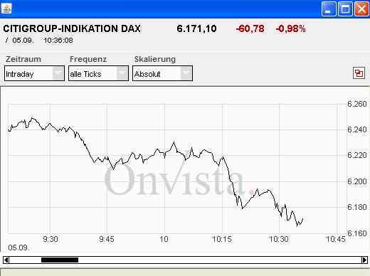 Citi DAX Index Tracker