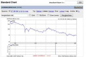 Kursverlauf der Akte von Lehman an der NYSE