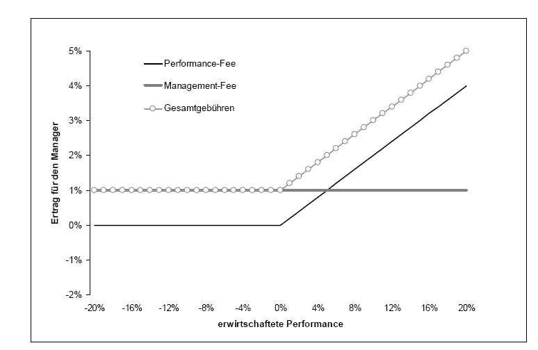 Optionsähnliches Auszahlungsprofil der Gebühreneinnahmen eines Hedge-Fonds Managers