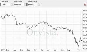 Seit fasst einem Jahr stressen die Börsen