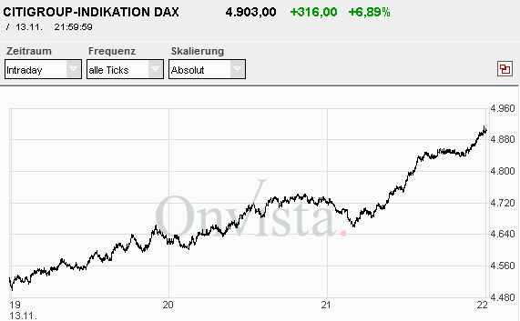 Citi-Indikation DAX 19 - 22 Uhr am 13. November 2008
