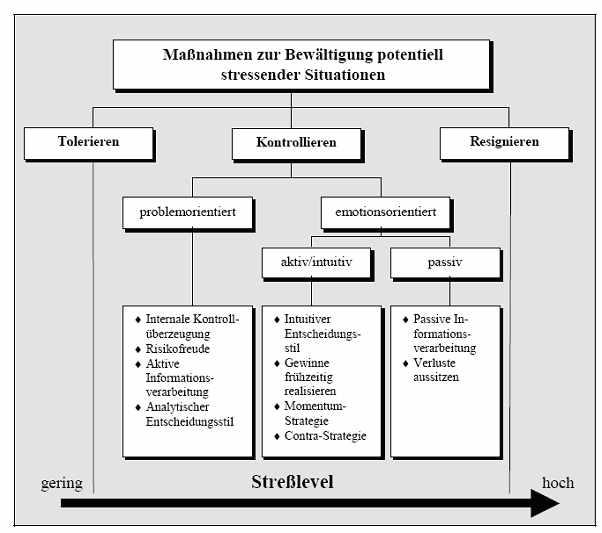 Überblick über Maßnahmen zur Bewältigung potentiell stressender Situationen