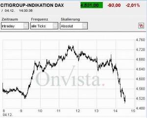 DAX nach Zinssenkung