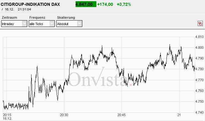 Außerbörslicher DAX im Zeitraum der Zinssenkung