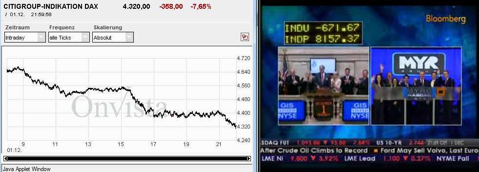 Außerbörslicher Citi DAX und US Börsenschluss am 1. Dezember 2008