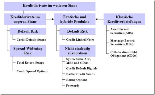 Klassifikation von Kreditderivaten