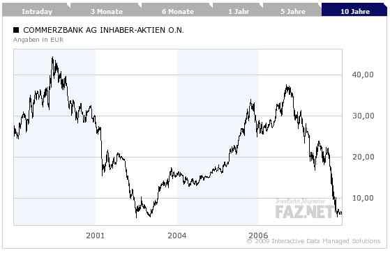 Aktienkurs Der Commerzbank