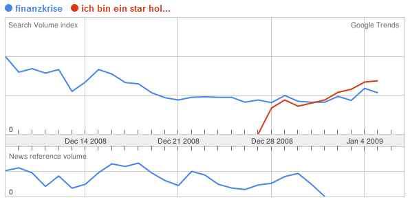 """Google Trends: Finanzkrise vs. """"Ich bin ein star holt mich hier raus"""""""
