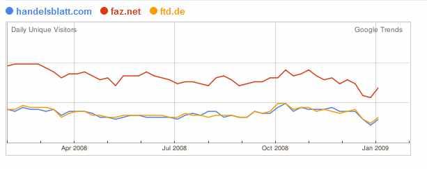 Google: Besucher auf Wirtschaftsseiten