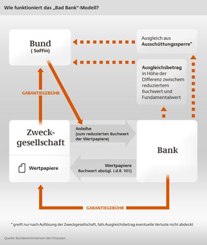 Bank day das konzept der bundesregierung link zum gesetzentwurf