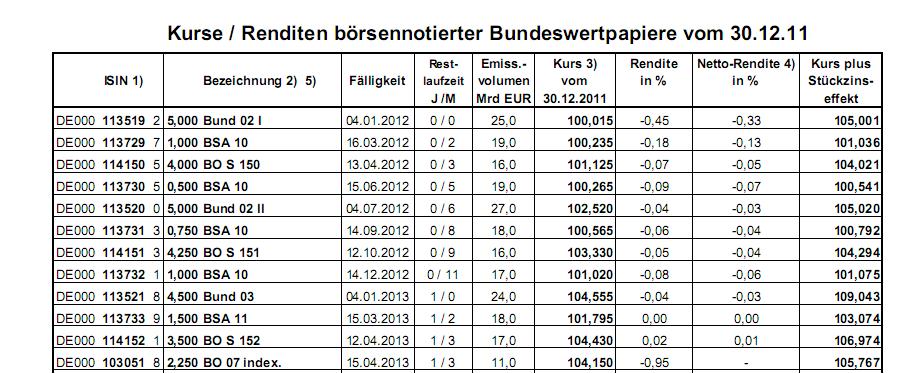staatsschulden deutschland zinsen