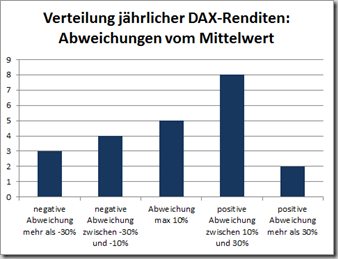 DAX_Renditeverteilung