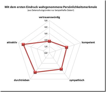 Spinnengrafik - Beispiel 1a