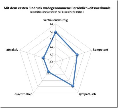 Spinnengrafik - Beispiel 2a