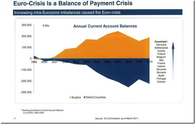 Balanca of Payment DWS komp