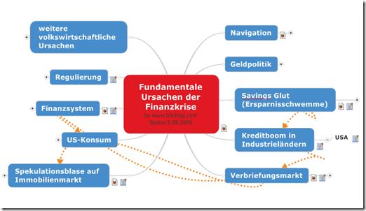 Grafik Finanzkrise 2008