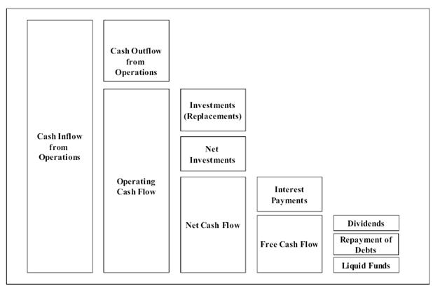 direkte cashflow rechnung