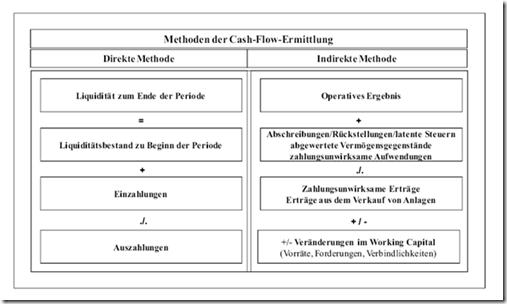 abbildung zwei beispiele fr die cash flow ermittlung aus lfd geschftsttigkeit12 - Finanzplan Beispiel