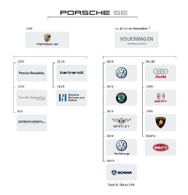 Beteiligungen Porsche Holding