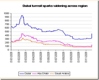 Dubai Wirtschaftliche Entwicklung