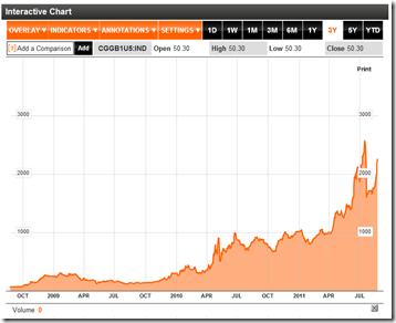 Kosten für Kreditversicherung Griechenlands