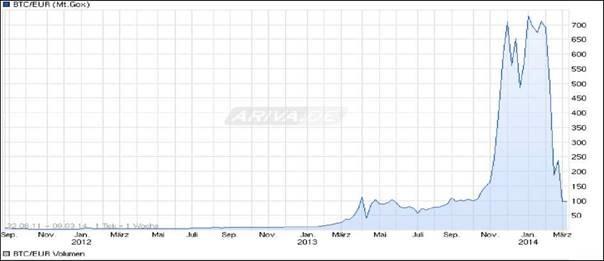 Bitcoins Wertsteigerung