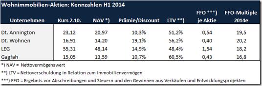 Wohnimmob-Aktien_Immo_Grafik_1